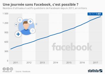Infographie - Une journée sans Facebook, c'est possible ?