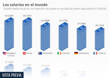Infografía - El sueldo de los trabajadores en relación a los precios del país