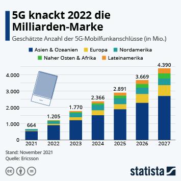Infografik - Geschätzte anzahl der 5G Mobilfunkanschlüsse weltweit