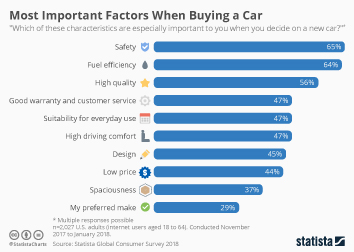 Infographic: Most Important Factors When Buying a Car | Statista