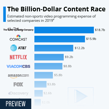 Infographic - Video Content Spending