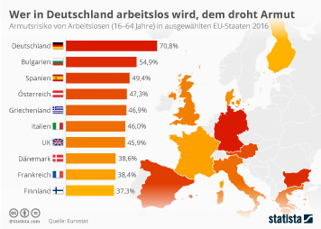 Infografik - Armutsrisiko von Arbeitslosen in der EU