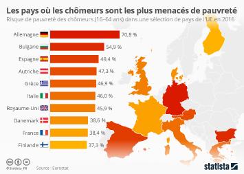 Infographie: Les pays où les chômeurs sont les plus menacés de pauvreté | Statista