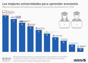 Infografía: La Universidad Pompeu Fabra, la mejor para estudiar economía en España | Statista