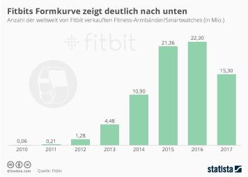 Infografik - Weltweiter Absatz von Fitbit