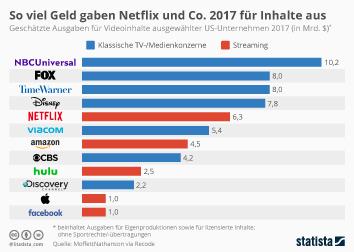 Infografik: So viel Geld gaben Netflix und Co. 2017 für Inhalte aus | Statista
