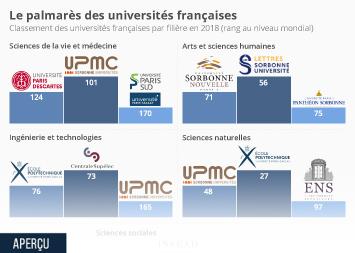 Infographie - Le palmarès des universités françaises