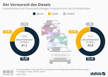 Infografik - Der Vormarsch des Diesels