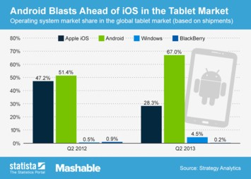 Infographic: Android Blasts Ahead of iOS in the Tablet Market | Statista