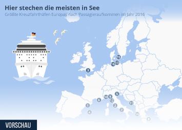 Infografik - Die größten Kreuzfahrthäfen in Europa
