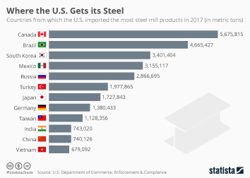 Infographic: Where the U.S. Gets its Steel | Statista