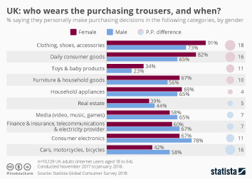 Infographic - UK: who wears the purchasing trousers