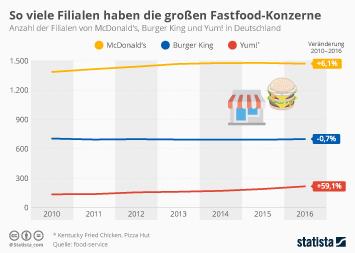 Infografik - Filialen der großen Fastfood-Ketten in Deutschland