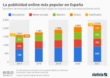 Infografía - La publicidad en buscadores será la que generará más ingresos entre las digitales en España