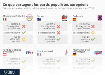 Infographie - Ce que partagent les partis populistes européens