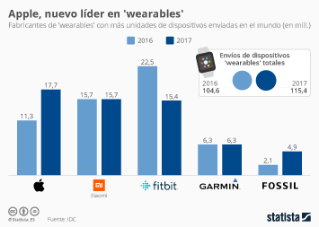 Infografía - Apple conquista el mercado de los 'wearables' gracias al Apple Watch Series 3