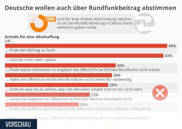 Infografik - Meinung zu Abstimmung über Rundfunkbeitrag in Deutschland