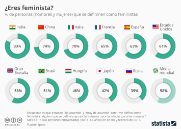 Infografía: Una mayoría de la población española se define como feminista | Statista