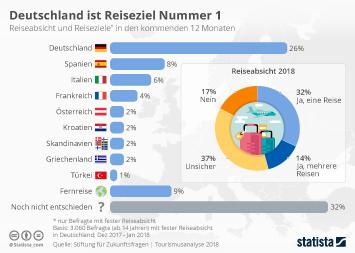 Infografik - Reiseabsicht und Reiseziele der Deutschen