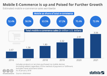 Infographic: Mobile E-commerce is up and Poised for Further Growth | Statista