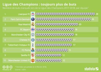 Infographie - Ligue des Champions : toujours plus de buts