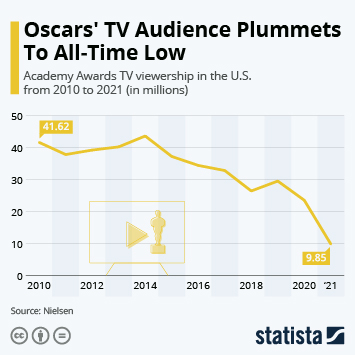 Infographic - The Oscars' TV Audience Falls To All-Time Low