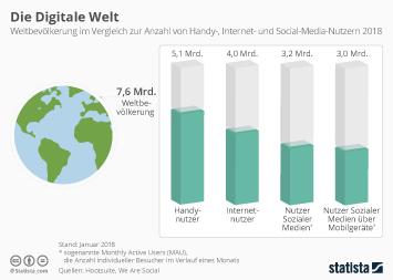 Infografik - Weltbevoelkerung und Handy Internet und Social-Media-Nutzer 2018