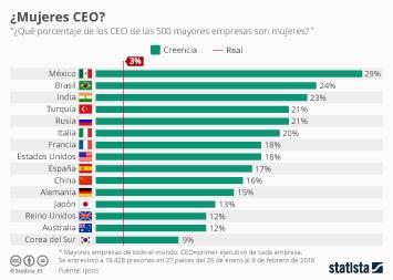 Infografía - Sólo el 3% de los CEO son mujeres; pero nadie lo sabe