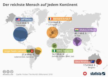 Infografik - Der reichste Mensch auf jedem Kontinent