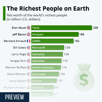 Link to The Richest People on Earth Infographic