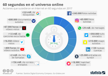 Infografía - ¿Qué sucede en un minuto en Internet?
