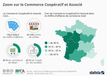 Infographie - Zoom sur le Commerce Coopératif et Associé