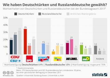 Infografik - Wahlverhalten von Deutschtuerken und Russlanddeutschen bei der Bundestagswahl 2017