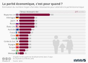 Infographie: La parité économique, c'est pour quand ?  | Statista