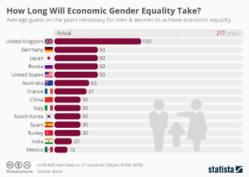 Infographic - How Long Will Economic Gender Equality Take