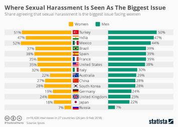 Infographic: Where Sexual Harassment Is Seen As The Biggest Issue  | Statista