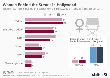Infographic: Women Behind the Scenes in Hollywood | Statista