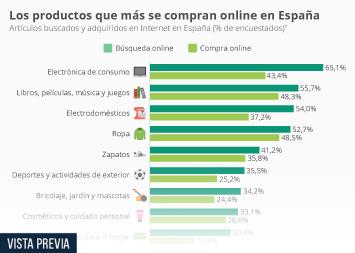 Infografía - Lo que se busca vs. lo que se compra online