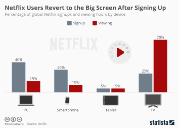 Infographic: Netflix Users Revert to the Big Screen After Signing Up | Statista