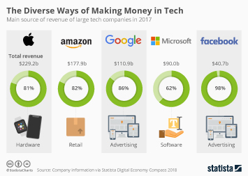 Infographic - The Diverse Ways of Making Money in Tech