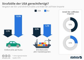 Infografik - US- und EU-Einfuhrzölle im Vergleich