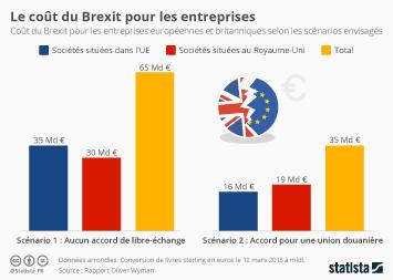 Infographie - Le coût du Brexit pour les entreprises