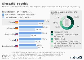 Infografía: Los españoles, entre los ciudadanos que más acuden al médico   Statista