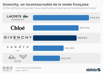 Infographie: Givenchy, un incontournable de la mode française | Statista