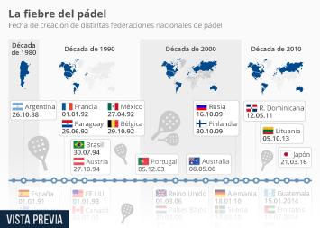 Infografía - Fecha de creación de federaciones nacionales de pádel