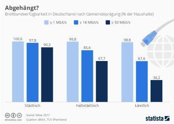 Infografik - Breitbandverfügbarkeit nach Gemeindprägung