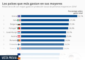 Infografía - ¿Gasta más España en las personas mayores que el resto de países?