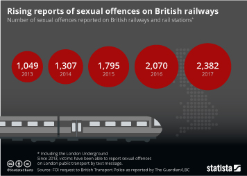 Infographic: Rising reports of sexual offences on British railways | Statista