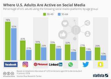 Chart Where U S Adults Are Active On Social Media Statista