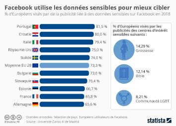 Infographie - Facebook utilise les données sensibles pour mieux cibler